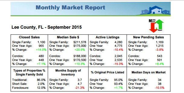 Real Estate Market Report 09-2015