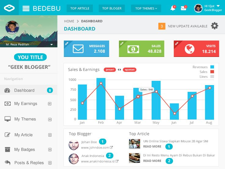 Bedebu Dashboard by Reza Padillah