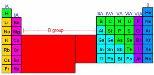 Covalent bonds, Ionic bonds, Hydrogen bonds - Chemistry Help | WyzAnt Resources