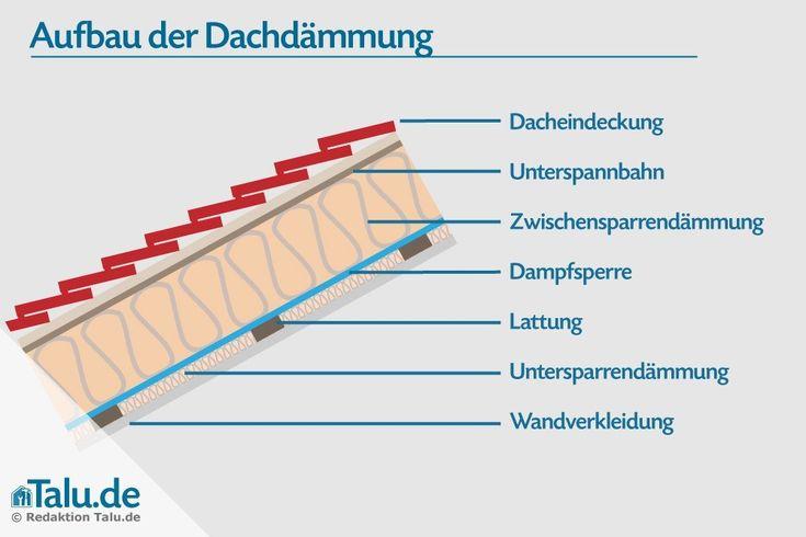 26 best Spitzdachausbau images on Pinterest | Treppenhaus ...