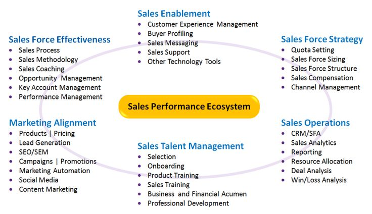 Best Sales Training Images On   Sales Management