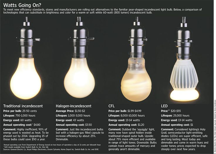 17 Best images about LED infographics on Pinterest ...