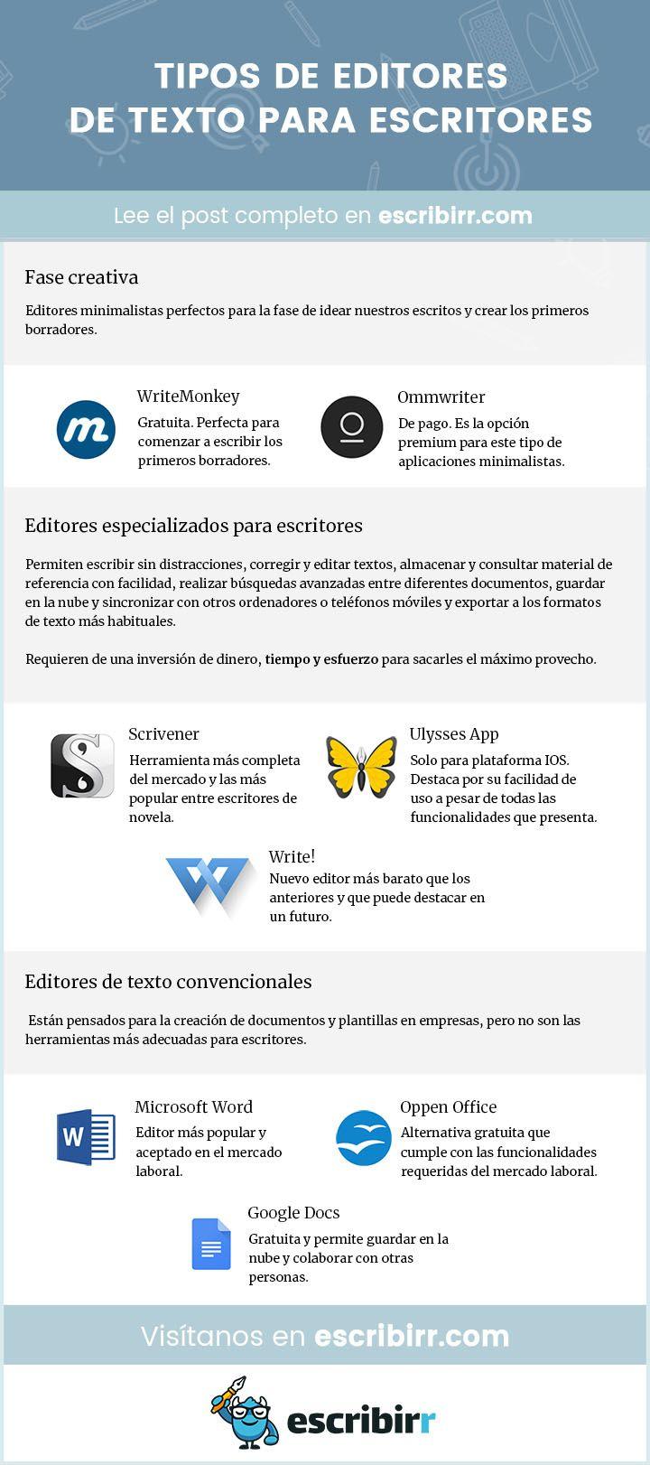 Guía completa para elegir el mejor editor de texto para escritores