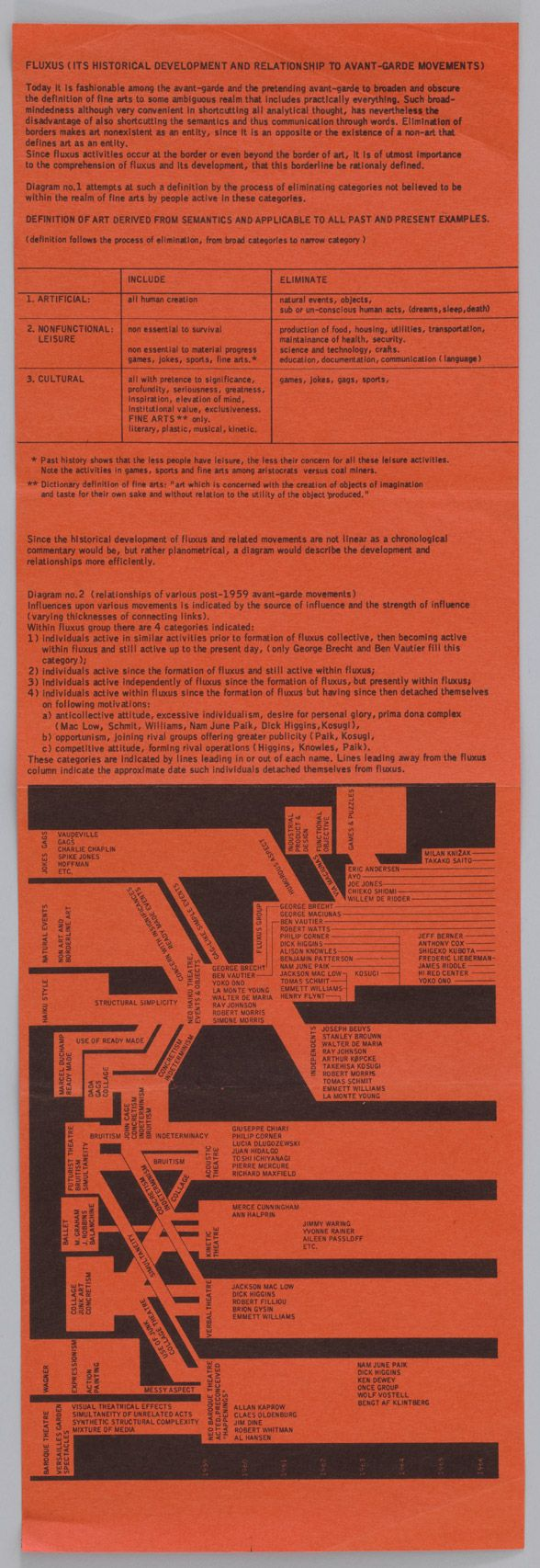 Charting Fluxus: George Maciunas's Ambitious Art History at MoMA | FLUXUS FOUNDATION