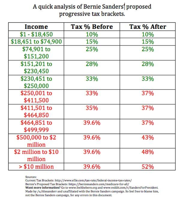 Tax Day 2017 Top Federal Tax Charts: 17+ Best Images About Bernie Stuff On Pinterest