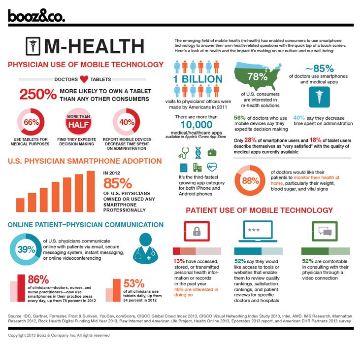 Doctors use of mobile health #mhealth #healthcare