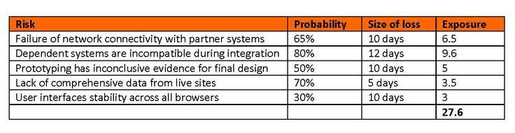 Risk Management in Agile