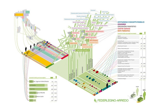 The Federlegno-Arredo System - Federlegno Environmental Report 2008 | Flickr - Photo Sharing!