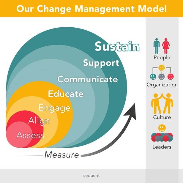 Change Management is a process, not a single event  Our Change Management Model is especially effective in supporting:      Large scale system implementations     Business process re-engineering     Mergers and acquisitions     Organizational re-design