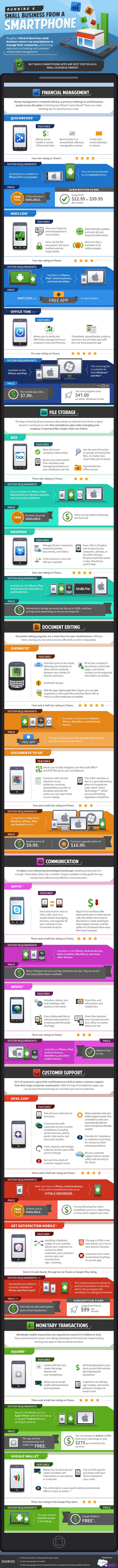 Running a small business from a smart phone - #infographic                ----------------------------------------------------------  Let's Engage more on Twitter: @Navido Kamali  |    Let's Connect on LinkedIn: au.linkedin.com/in/navidsaadati
