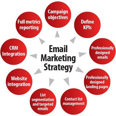 Looking for quality #email #marketing services in #London? We've got you covered! http://bit.ly/1K9xQHw #marketingconsultantLondon #facebookadvertising #displayadvertising #emailmarketing #localsearchoptimization #reputationmanagement #retargeting #socialmediamarketing #webdesign