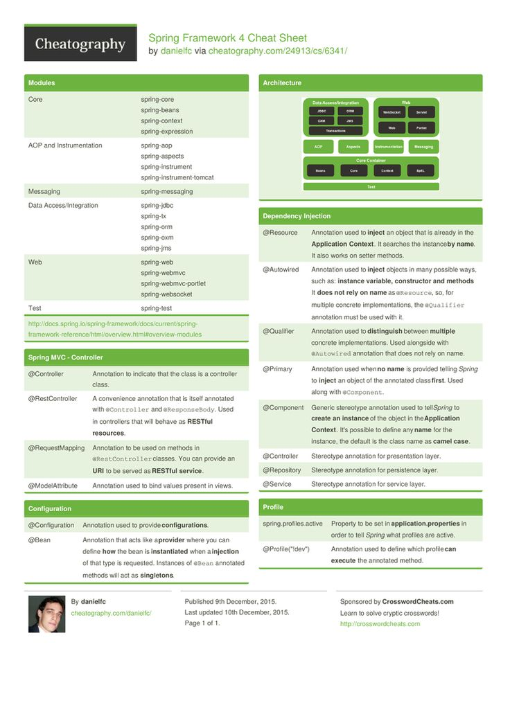Spring Framework 4 Cheat Sheet by danielfc http://www.cheatography.com/danielfc/cheat-sheets/spring-framework-4/ #cheatsheet #java #spring #springboot #springframework