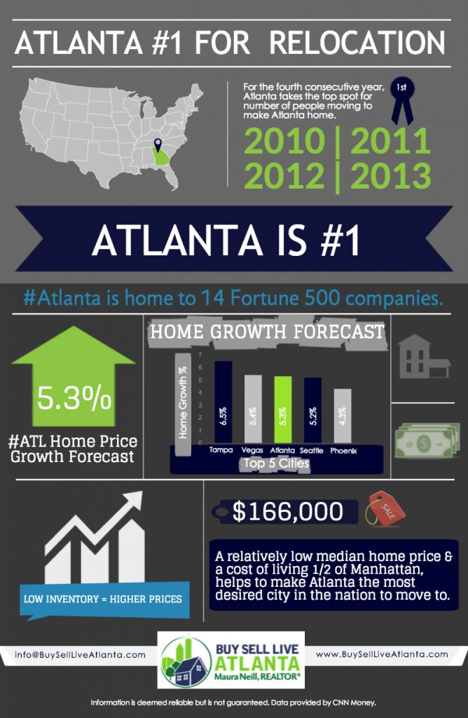 Atlanta Ranked #1 City to Move To, According to CNN Money | BuySellLiveAtlanta.com