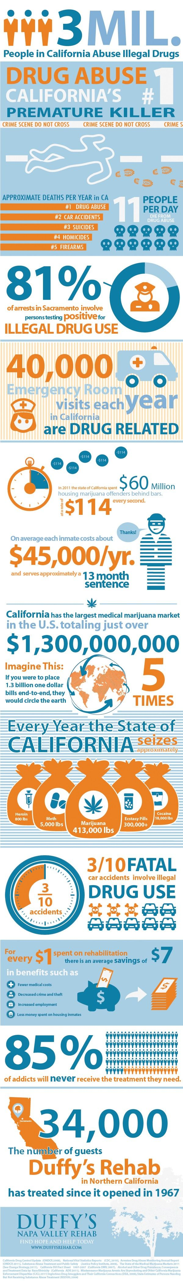 Drug Abuse Statistics in California. This is a nation-wide problem! #recovery #infographic www.NewBeginningsDetox.com