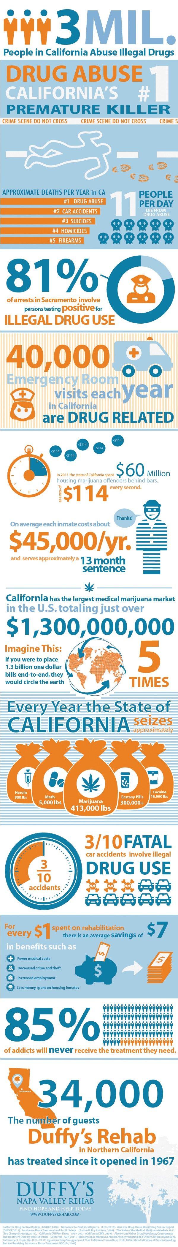 California Drug Abuse Statistics