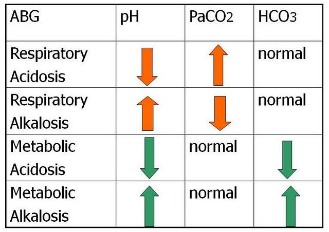 ABGs- ROME: respiratory opposite, metabolic equal. Ph is up & PCo2 is down or Ph down & PCo2 up its respiratory. If Ph and HCO3 are going in the same direction, its metabolic (renal).