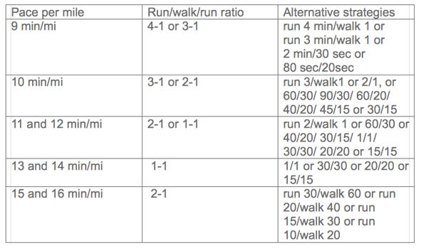 Jeff Galloway intervals with time goals and strategies.  I was skeptical but just tried the 3/1 ratio and it worked... now to try it on a longer run.
