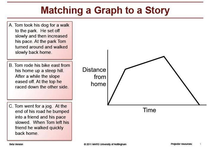 Interpreting Time - Distance Graphs Match-up Formative Assessment Lesson Plan    Math - Algebra
