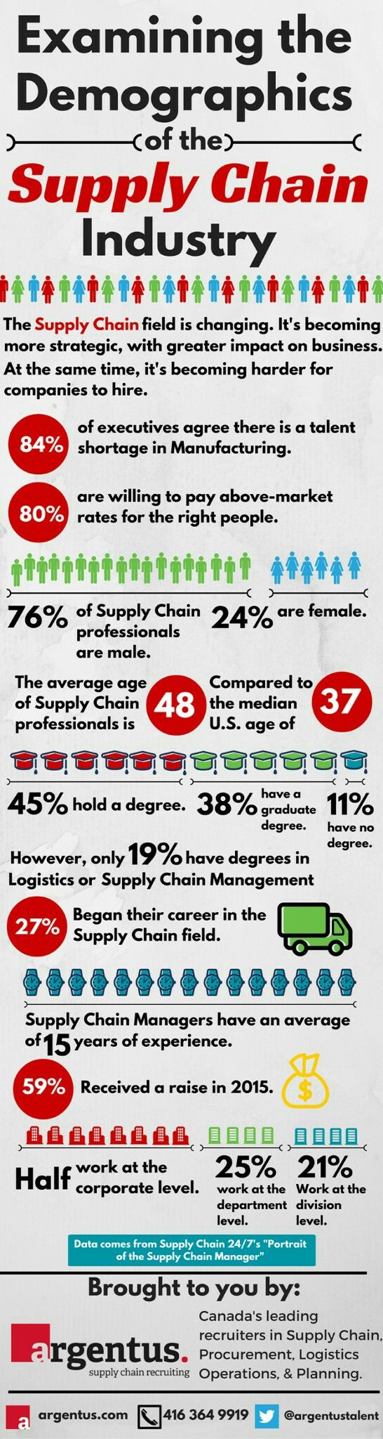 513 best supply chain logistics and more infographics images demographics of the supply chain industry fandeluxe Gallery