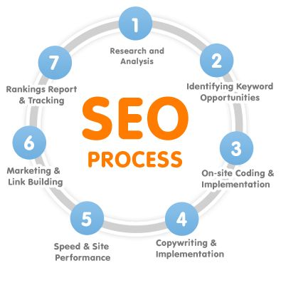 The first process is to identify low volume keywords, and very relevant to your webpage!