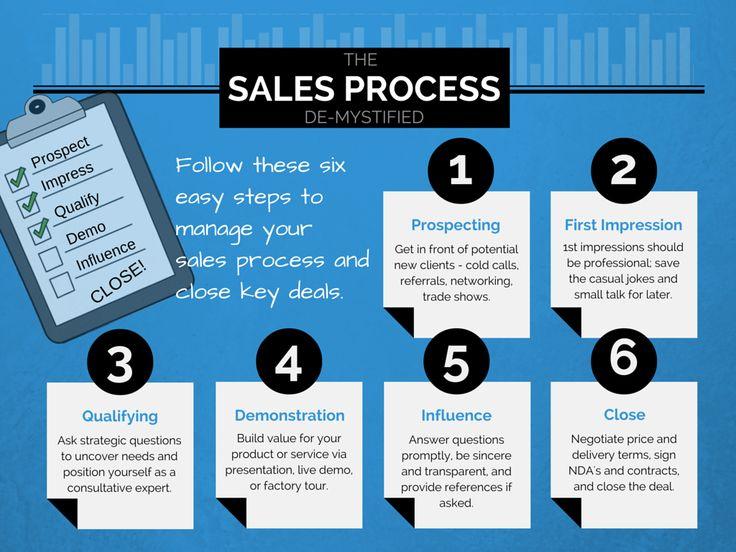 Best Business Images On   Inbound Marketing