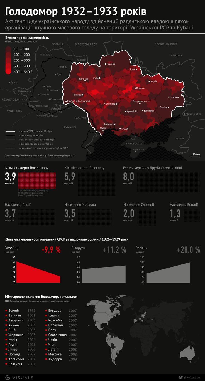 businessviews.com.ua files images 19 38 picture_golodomor-infografik_1938_p0.png