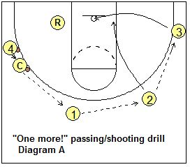 """""""One More"""" Drill - Coach's Clipboard #Basketball Coaching"""