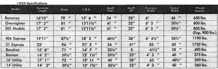 1959 Bell Boy boat specification  chart for all models.