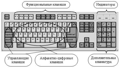 Функции клавиатуры