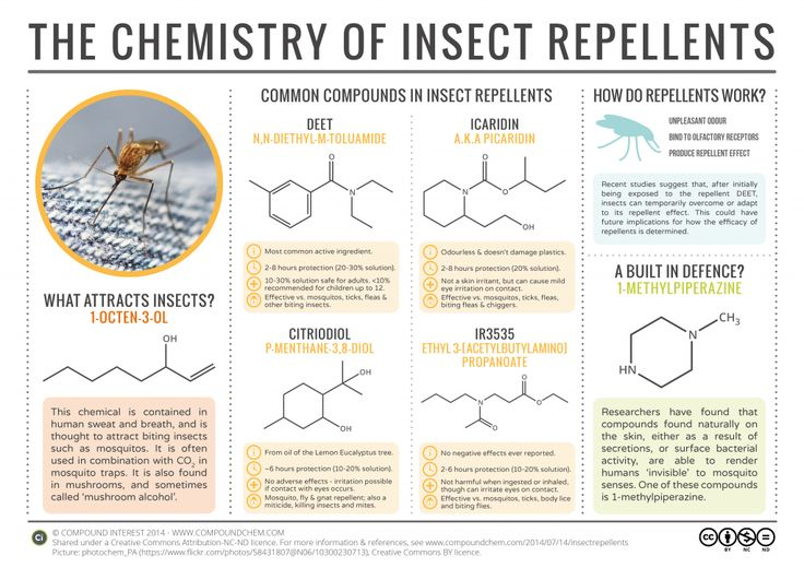 The chemical compounds commonly used as insect repellents. Click 'visit site' to read more & download.