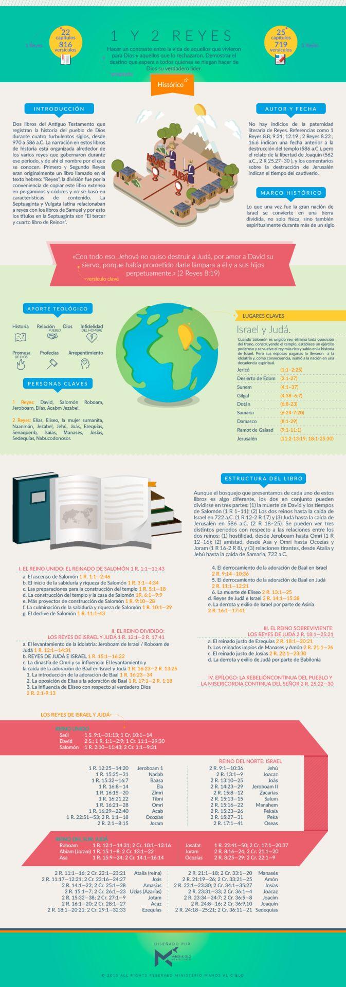 Infografía sobre el Primer y Segundo libro de Reyes. #infobiblia  Puedes descargar esta infografía aquí  Síguenos en: Instagram | Facebook | Twitter