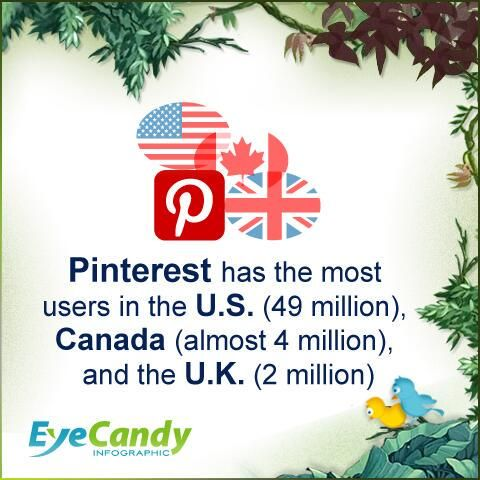 You want to target English-speaking countries? Do so with the help of Infographic and Pinterest! #Design #InfographicDesign #DataVisualization #InfographicVideo
