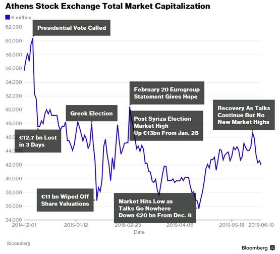 Bloomberg: The Relation between Politics and Economy in Greece