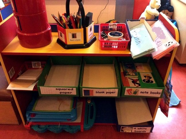 Classroom Design Layout Ideas ~ Tools for writing area continuous provision literacy