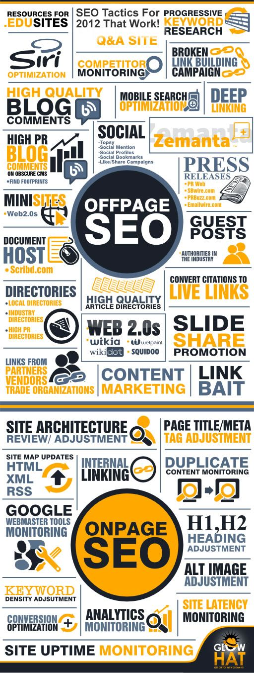 SEO Infographics. This is pretty awesome :) You can find even more useful SEO info here: http://theinternetmarketingtool.org/best-seo-tools/search-engine-optimization/  Be the master of Google!