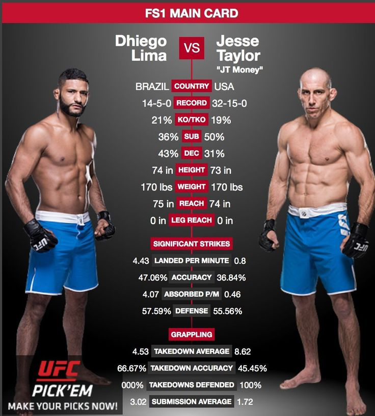 "#ICYMI last night Jesse Taylor @jtmoneymma was declared #TheUltimateFighter. He defeated #DhiegoLima via second round submission to take the title.  It's been a long road to victory for Taylor who was removed from the #TUF7 finale after his behavior in a hotel led #DanaWhite to conclude he thought Taylor ""did not possess the mental discipline to deal with the pressures of fame and popularity that being in the #UFC would put on him."" #TUF #Redemption #FoxSports1  #MMA #UFCNews…"