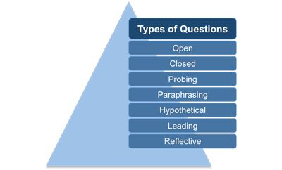 """question and skills Common management interview questions and answers  you should answer this question with specific examples of methods you use to delegate tasks, """"for each staff ."""