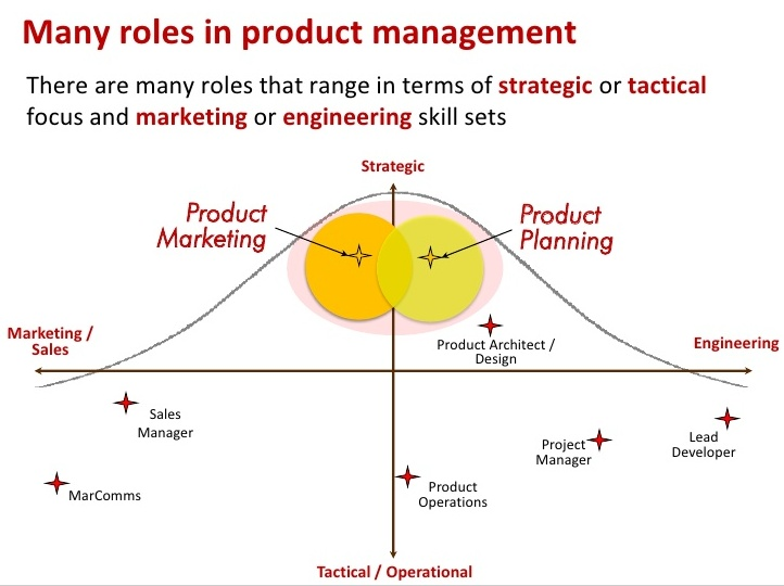 Engineering Marketing Strategies : Pin by amy bishop on marketing strategy pinterest