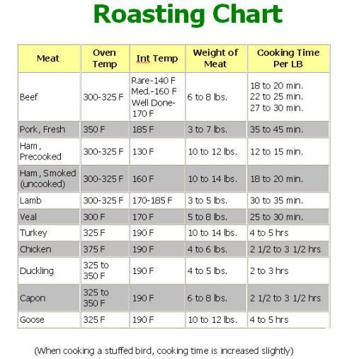 Turkey Roasting Temperature Chart >> 22 best images about cooking reference on Pinterest | Roasts, Recipes and Sea fish