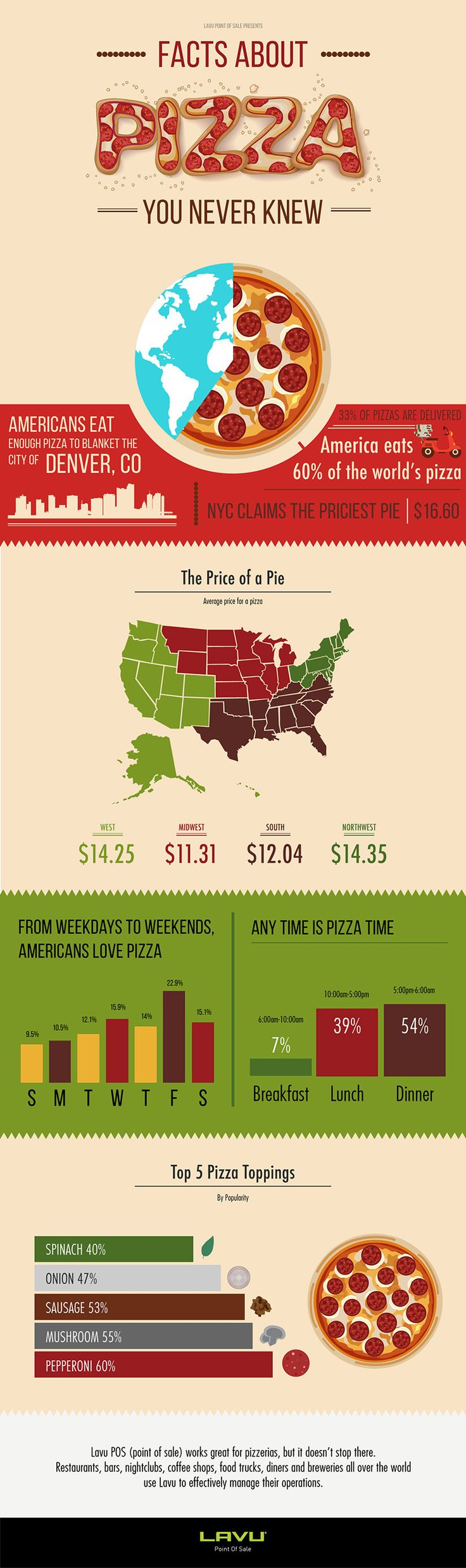 This interesting infographic contains some facts about pizza you need to know.