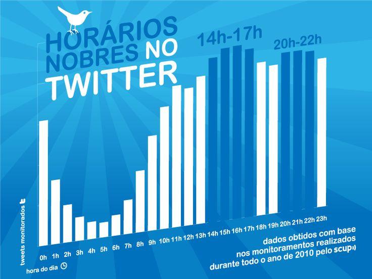 Horários nobres do twitter: Marketing Digital, De Socialmedia, Ems Rede, Brasil Ems, Social Media, Horário De, Brasil Scup, Infográfico Infographic, Horário Nobr