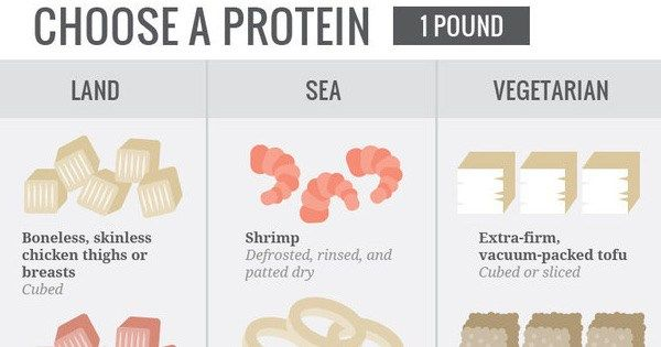 A Stir-Fry Cheat Sheet You Can Truly Depend On