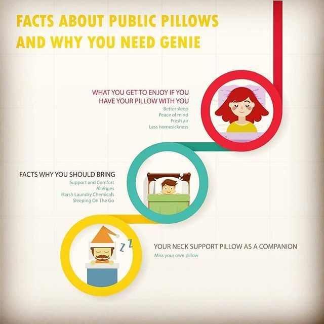 Check this Infographic and go to geniepillow.co.uk Blog to see more. . . . . . #genie #sleep #pillow #facts #infographic #bedtime #followme #instagood #uk #instalikethis