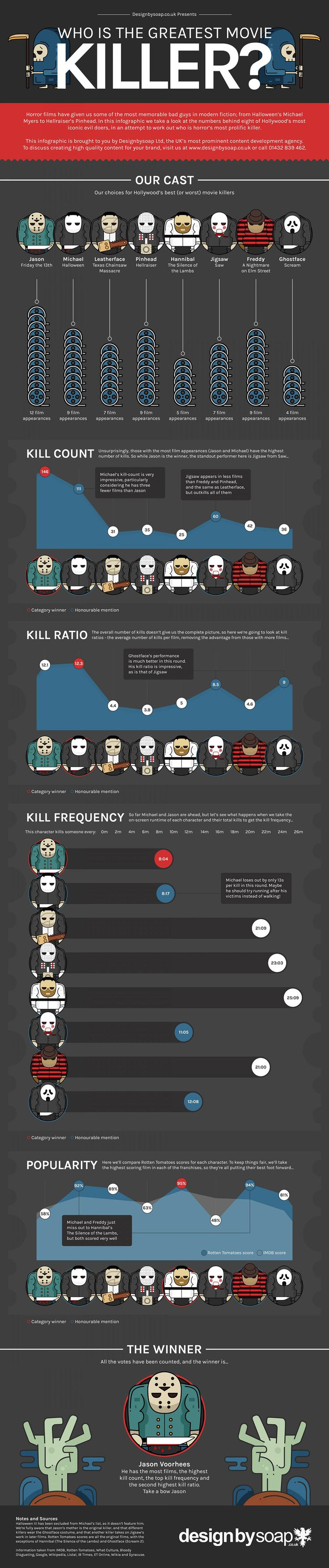 Who is Hollywood Best or Worst Movie Killers Infographic. Topic: Horro films, killer, Jason Friday the 13th, Freddy Krueger of A Nightmare on Elm Street, Hannibal, Jigsaw, Leatherface Texas Chainsaw Massacre, Ghostface of Scream, slasher film.