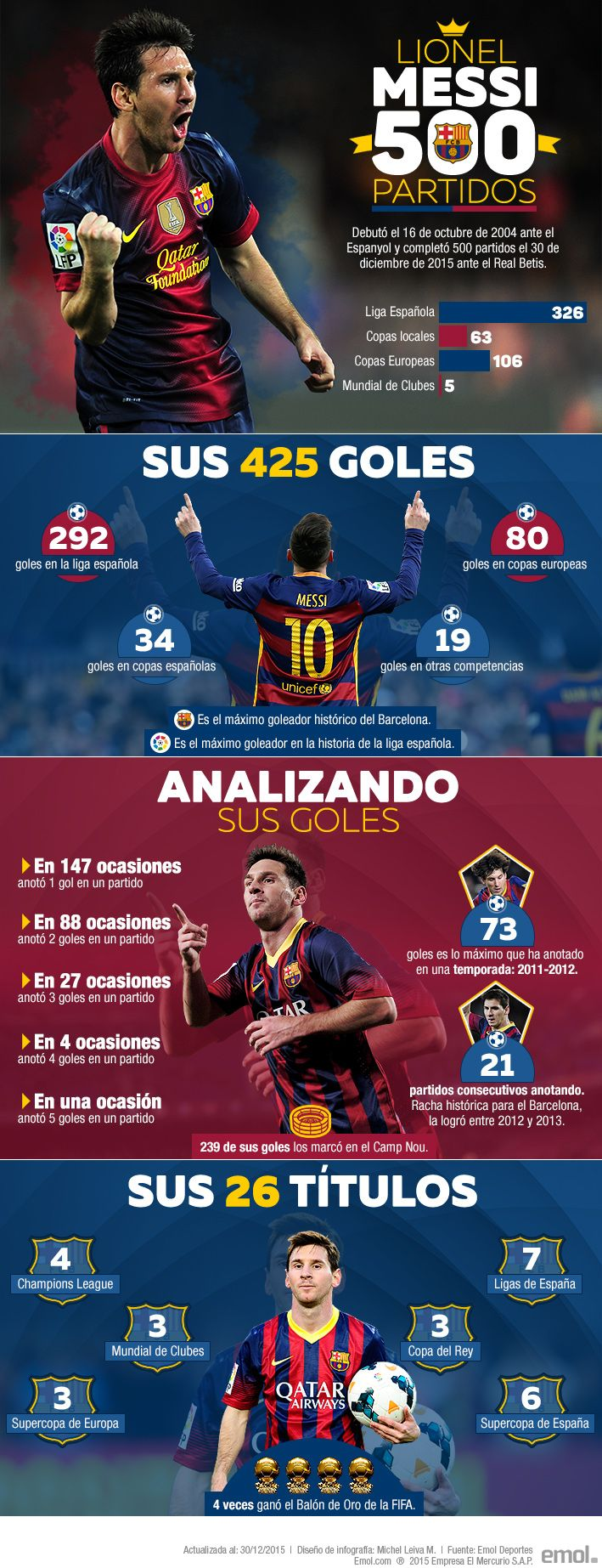 Infografía: Los espectaculares números de Lionel Messi tras sus 500 partidos con el Barcelona