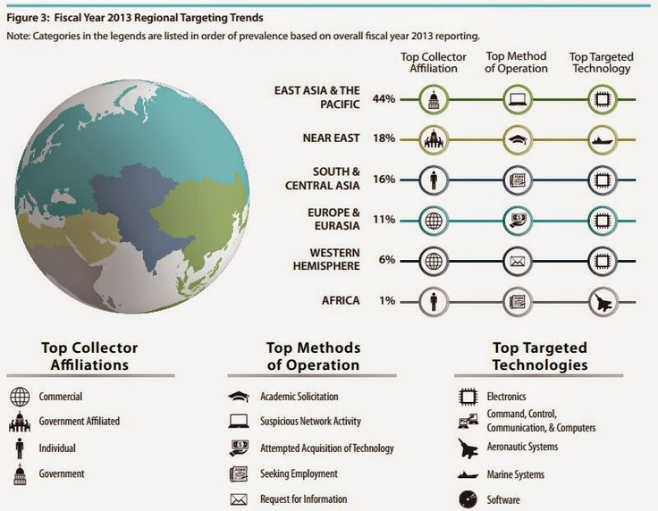 2014 DSS Targeting U.S. Technologies Report