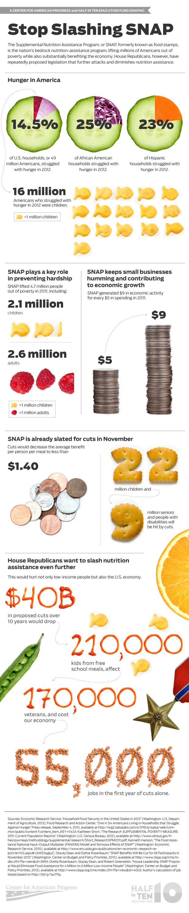 SNAP aka Food Stamps....What it Means, Who it Benefits and More!   SNAPinfographic_2
