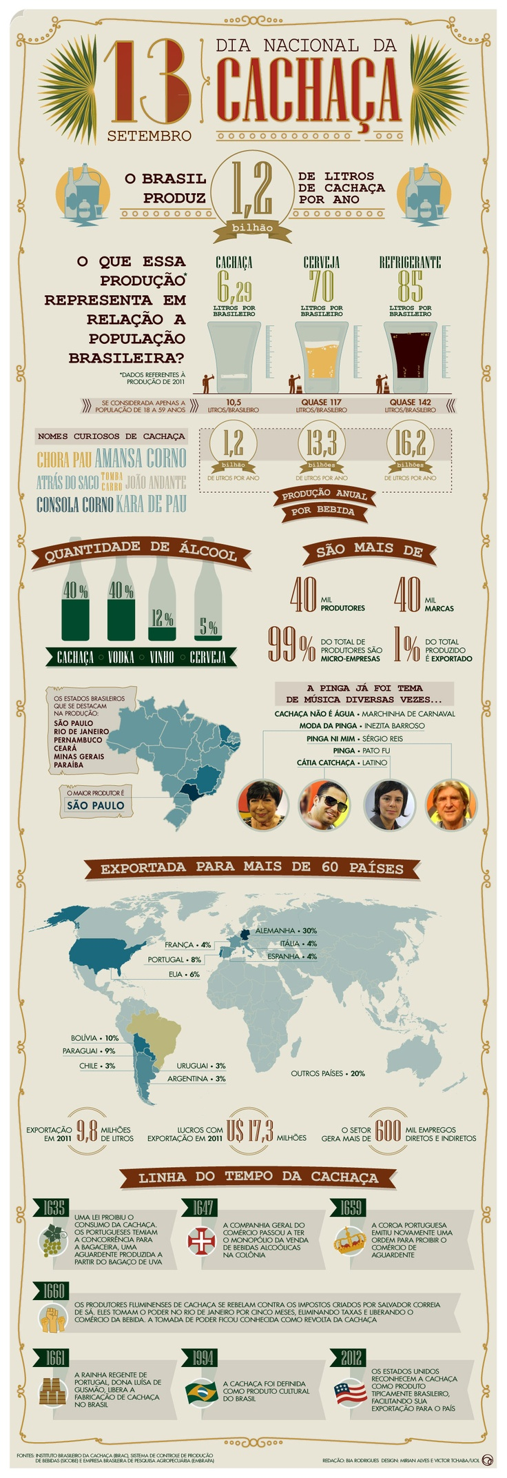 infográfico da cachaça