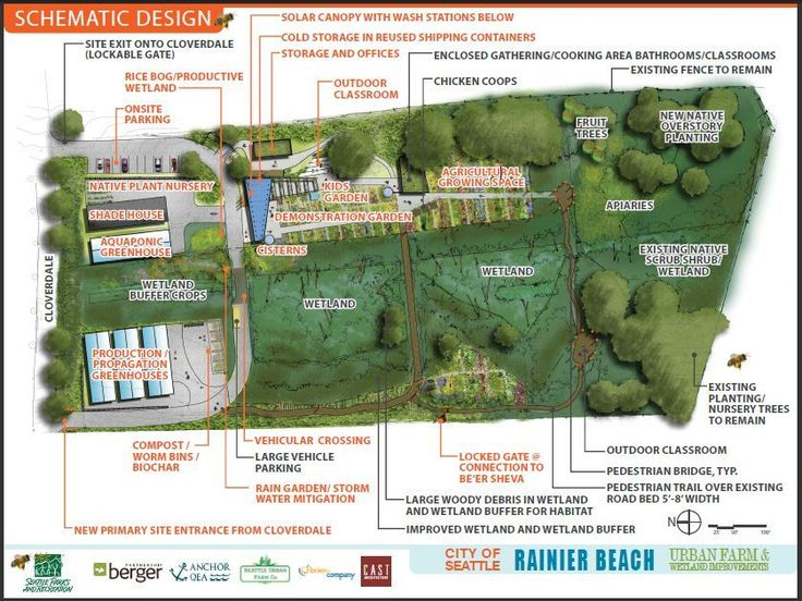 10 Acre Farm Layout Plans Of The Final Plan For The
