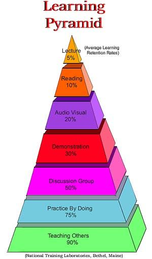 This pyramid shows the effectiveness of certain teaching methods and student retention. Lecture at the lowest, 5 percent retention and teaching others as the highest with 90%. No more lecturing students, they are only holding onto 5% of the lessons you teach! Include more student led instruction where students learn on their own and allow students to teach other students.